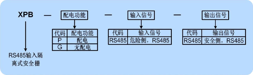 <strong>RS485隔离式安全栅</strong>